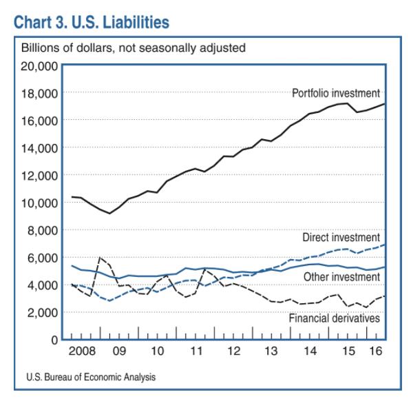 bilateral financial linkages and global imbalances tamirisa natalia t milesi ferretti gian maria strobbe francesco